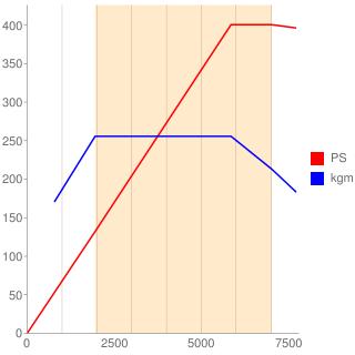 DNW型エンジン性能曲線図もどき
