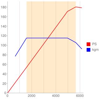 B4164T型エンジン性能曲線図もどき