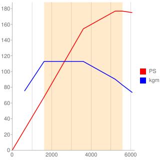 CB18型エンジン性能曲線図もどき