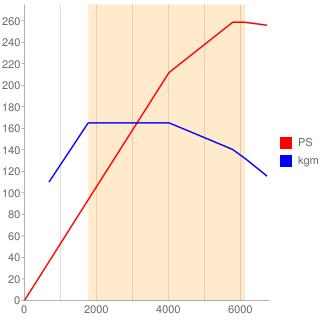 264M20型エンジン性能曲線図もどき