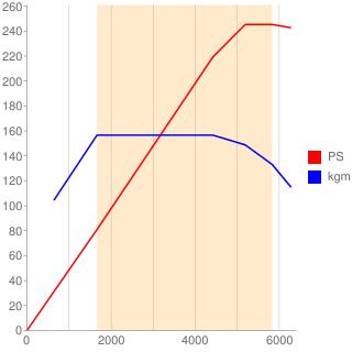8AR-FTS型エンジン性能曲線図もどき
