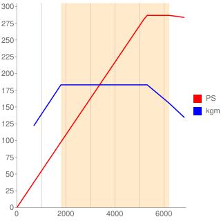 CJX型エンジン性能曲線図もどき