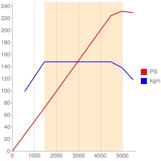B48A20B型エンジン性能曲線図もどき
