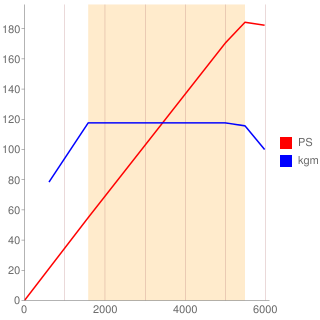 N18B16A型エンジン性能曲線図もどき