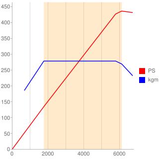 M256型エンジン性能曲線図もどき