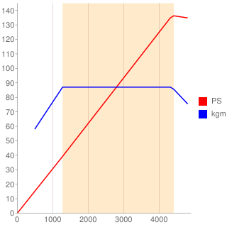 B38B15A型エンジン性能曲線図もどき