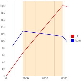 5F03型エンジン性能曲線図もどき