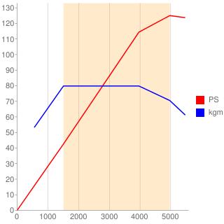 CAX型エンジン性能曲線図もどき