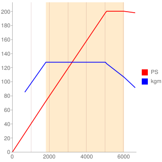 BWA型エンジン性能曲線図もどき