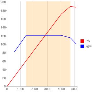 B420型エンジン性能曲線図もどき