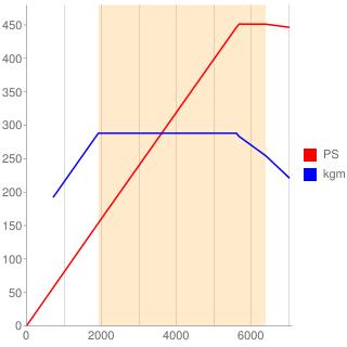 BCY型エンジン性能曲線図もどき