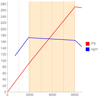 型エンジン性能曲線図もどき