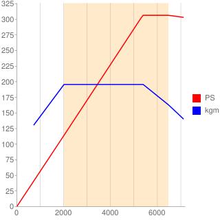 DNU型エンジン性能曲線図もどき
