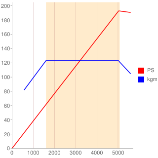 B5244型エンジン性能曲線図もどき