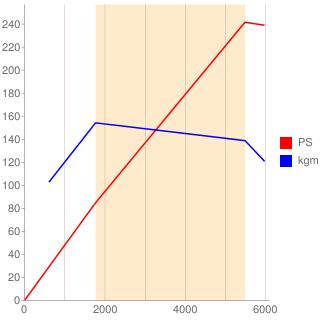 204PT型エンジン性能曲線図もどき