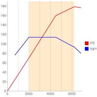 CAV型エンジン性能曲線図もどき