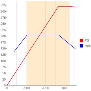 DNF型エンジン性能曲線図もどき