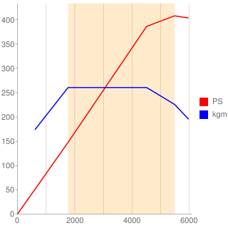 N63B44A型エンジン性能曲線図もどき