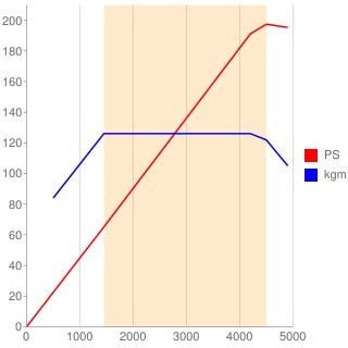 B48型エンジン性能曲線図もどき