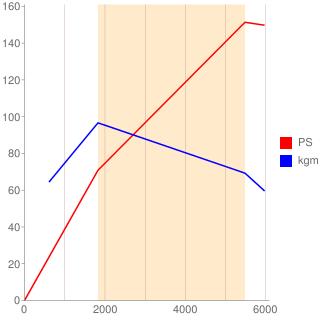 55282328型エンジン性能曲線図もどき