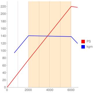 M5M型エンジン性能曲線図もどき