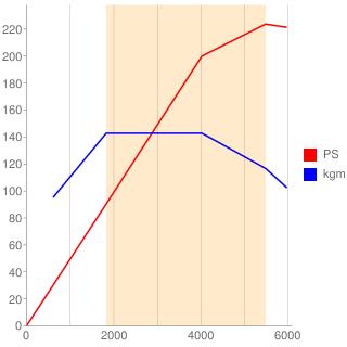 M260型エンジン性能曲線図もどき