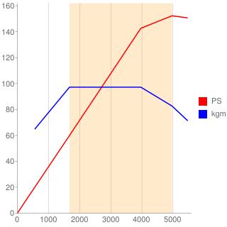 B4154T型エンジン性能曲線図もどき
