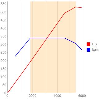 N63B44D型エンジン性能曲線図もどき
