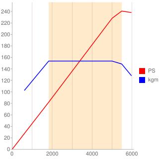 B4204T型エンジン性能曲線図もどき