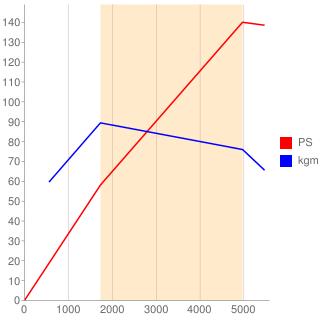 55263624型エンジン性能曲線図もどき