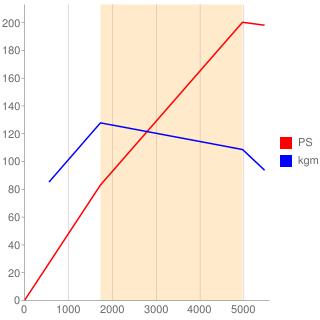 55273835型エンジン性能曲線図もどき