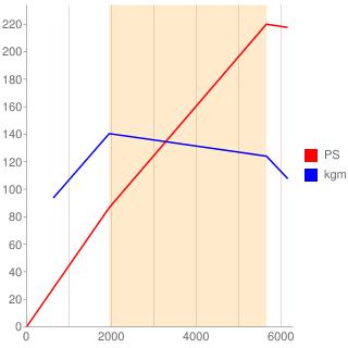3B型エンジン性能曲線図もどき