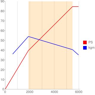 312A2型エンジン性能曲線図もどき