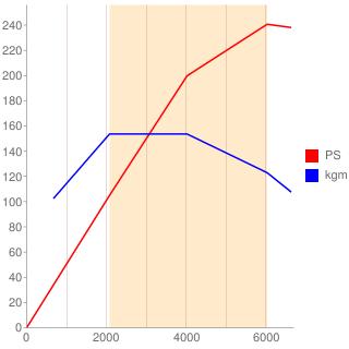 960A1型エンジン性能曲線図もどき