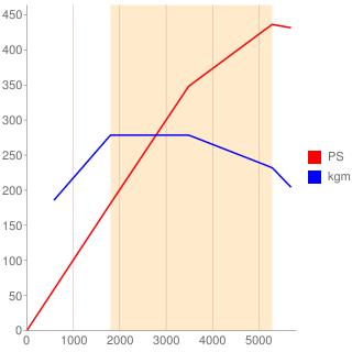 M278型エンジン性能曲線図もどき