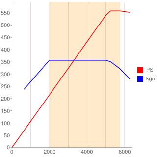 M157型エンジン性能曲線図もどき