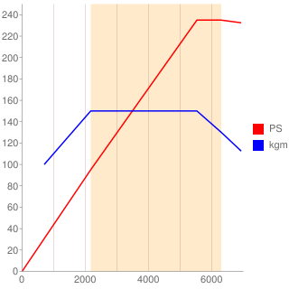 CDL型エンジン性能曲線図もどき