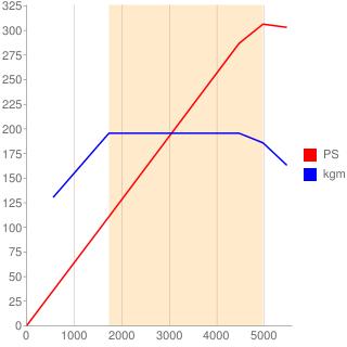 B48A20E型エンジン性能曲線図もどき