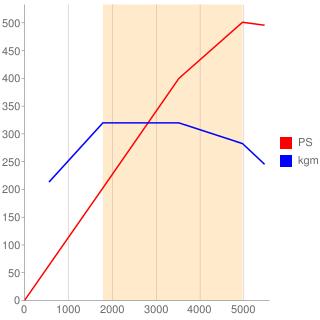 M275型エンジン性能曲線図もどき