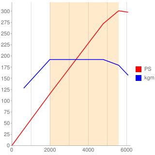 FA20型エンジン性能曲線図もどき
