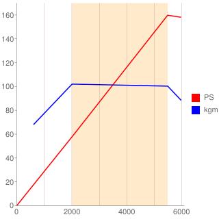 312A1型エンジン性能曲線図もどき