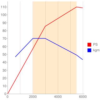 DLA型エンジン性能曲線図もどき