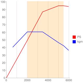 DKL型エンジン性能曲線図もどき