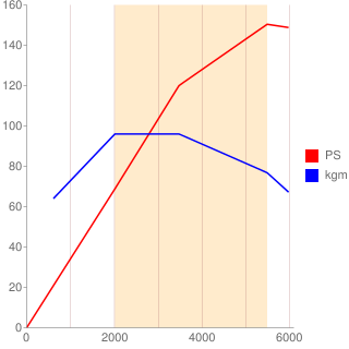 4B40型エンジン性能曲線図もどき