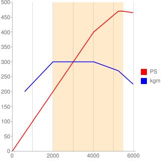 M176型エンジン性能曲線図もどき