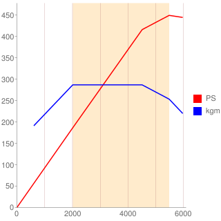 N63B44B型エンジン性能曲線図もどき