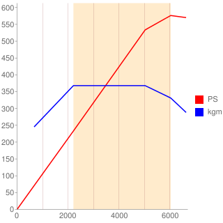 S63B44B型エンジン性能曲線図もどき