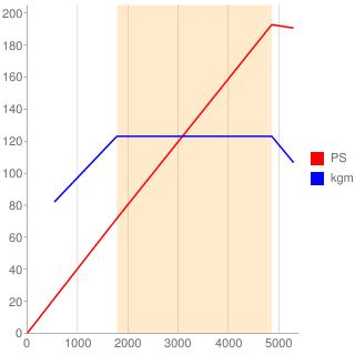 266M20型エンジン性能曲線図もどき
