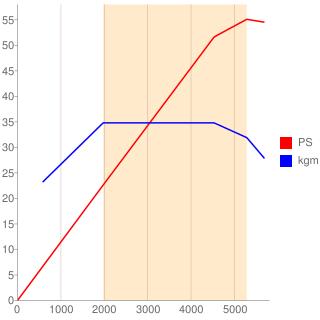 13型エンジン性能曲線図もどき