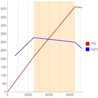670052589型エンジン性能曲線図もどき
